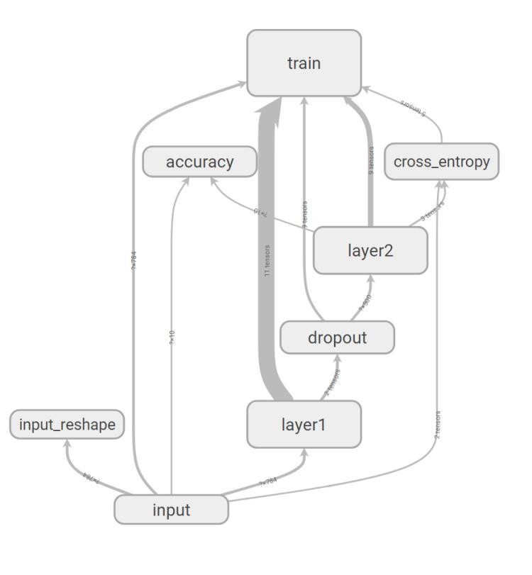 TensorFlowMnistGraph